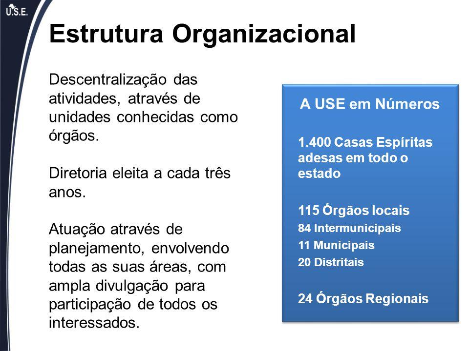 Estrutura Organizacional Descentralização das atividades, através de unidades conhecidas como órgãos. Diretoria eleita a cada três anos. Atuação atrav