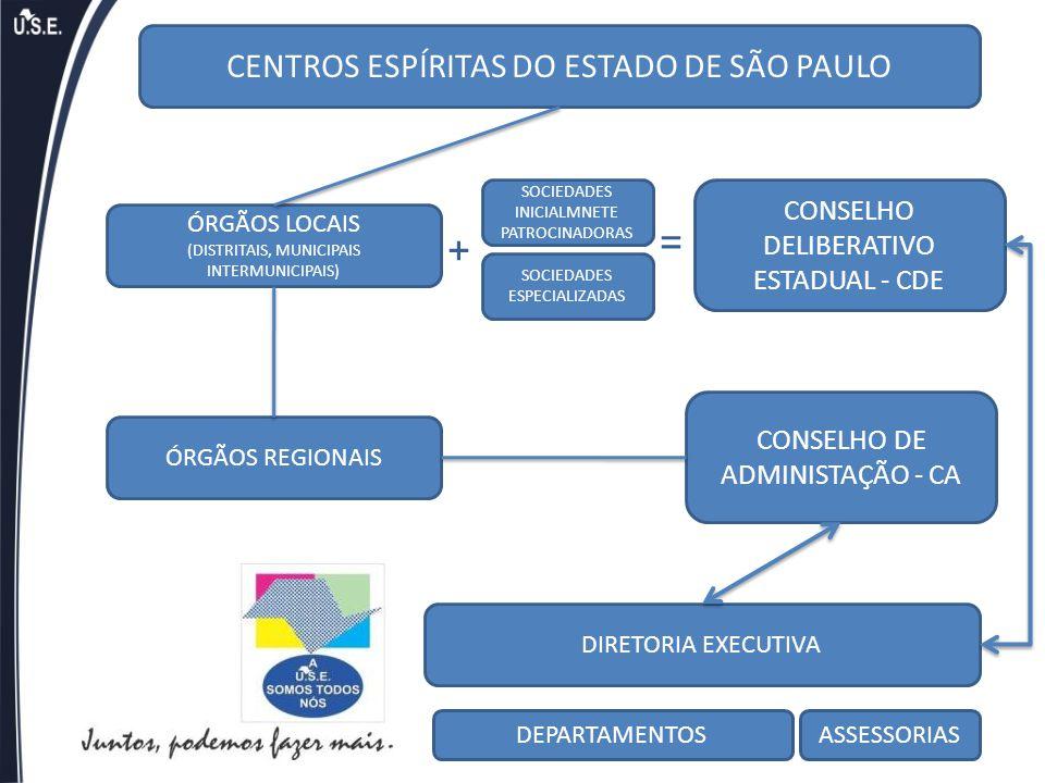 CENTROS ESPÍRITAS DO ESTADO DE SÃO PAULO ÓRGÃOS LOCAIS (DISTRITAIS, MUNICIPAIS INTERMUNICIPAIS) ÓRGÃOS REGIONAIS DIRETORIA EXECUTIVA CONSELHO DELIBERA