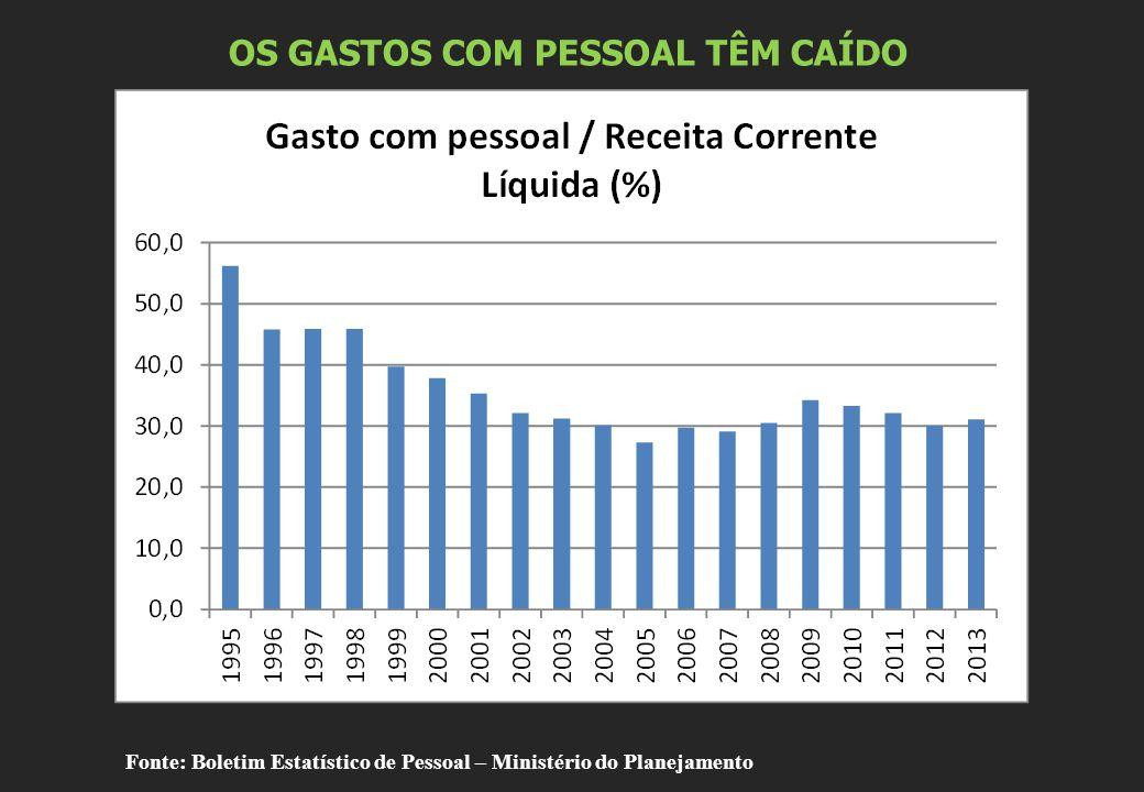 OS GASTOS COM PESSOAL TÊM CAÍDO Fonte: Boletim Estatístico de Pessoal – Ministério do Planejamento