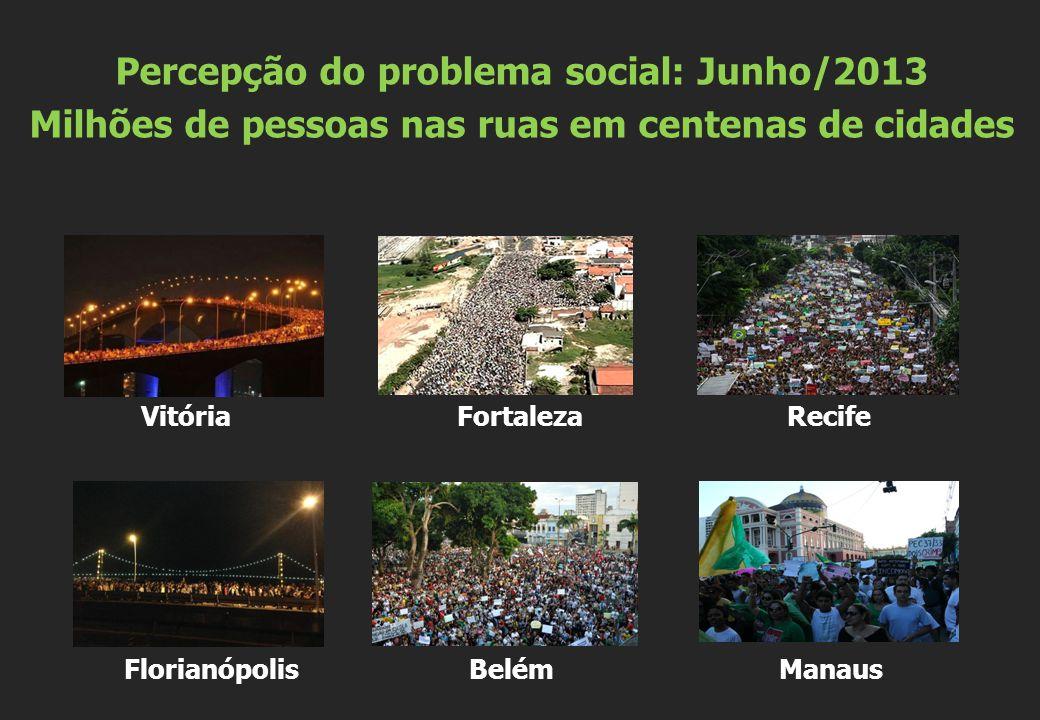Vitória Fortaleza Recife Florianópolis Belém Manaus Percepção do problema social: Junho/2013 Milhões de pessoas nas ruas em centenas de cidades