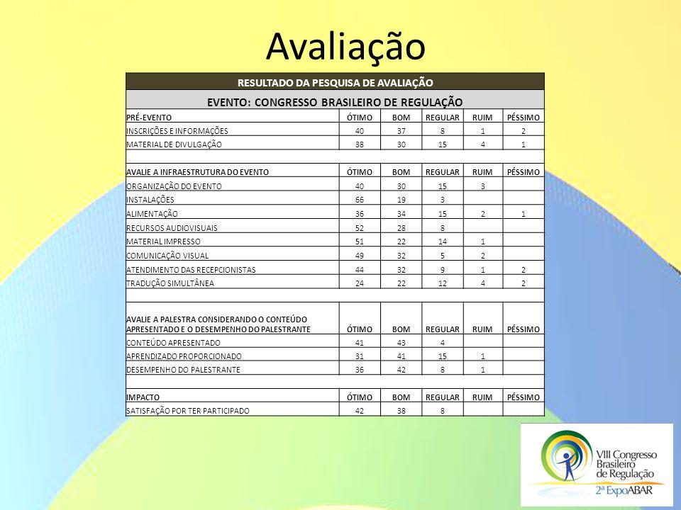 Avaliação RESULTADO DA PESQUISA DE AVALIAÇÃO EVENTO: CONGRESSO BRASILEIRO DE REGULAÇÃO PRÉ-EVENTOÓTIMOBOMREGULARRUIMPÉSSIMO INSCRIÇÕES E INFORMAÇÕES40
