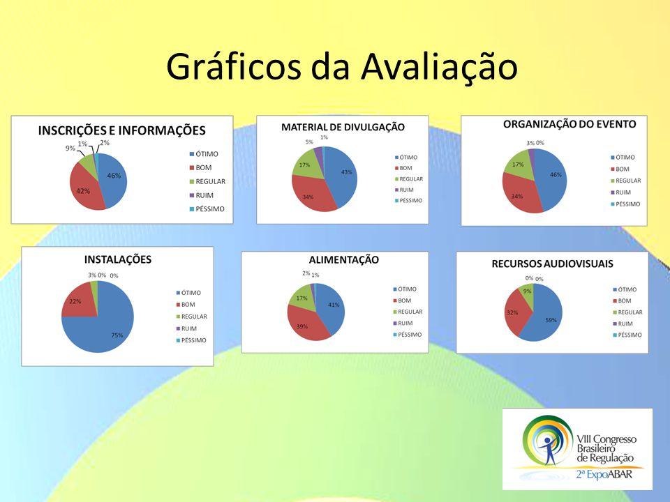 Gráficos da Avaliação