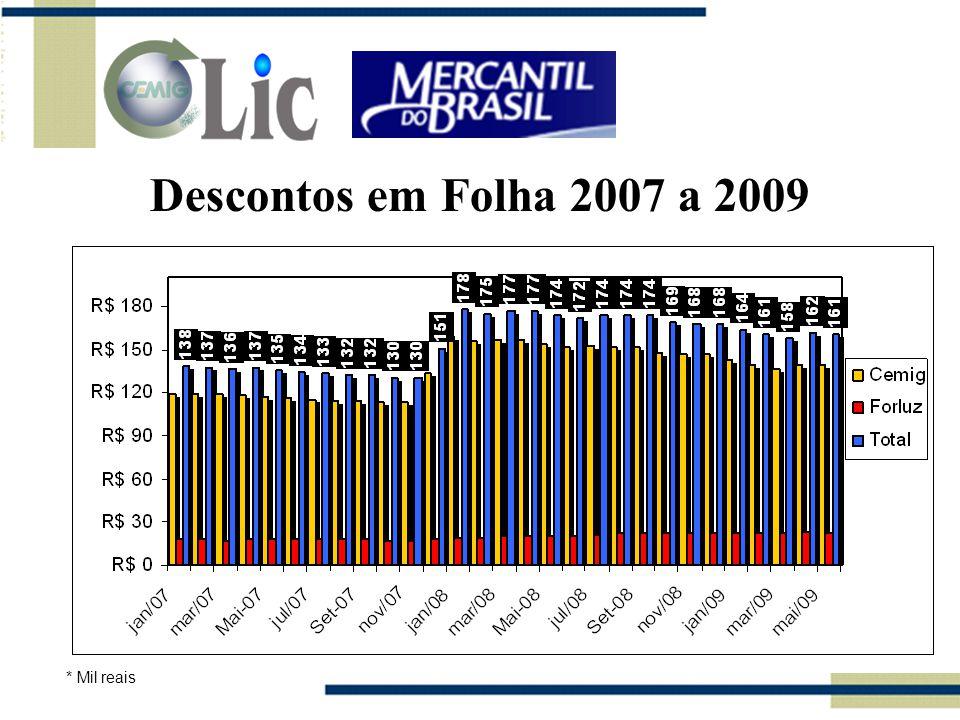 Descontos em Folha 2007 a 2009 * Mil reais