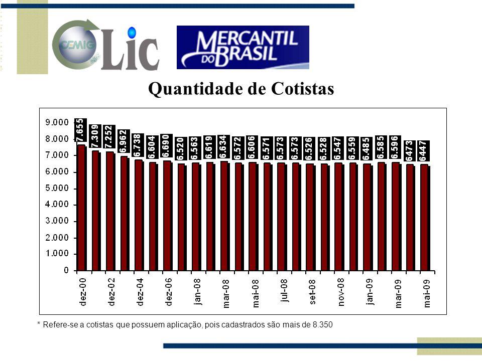 Quantidade de Cotistas * Refere-se a cotistas que possuem aplicação, pois cadastrados são mais de 8.350