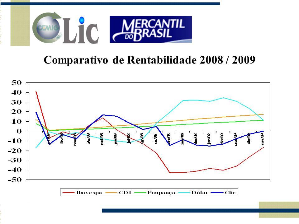 Comparativo de Rentabilidade 2008 / 2009