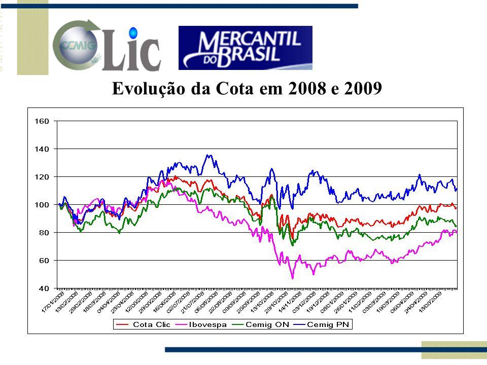 Evolução da Cota em 2008 e 2009