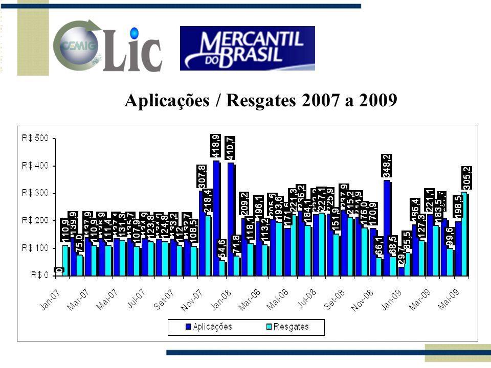 Aplicações / Resgates 2007 a 2009