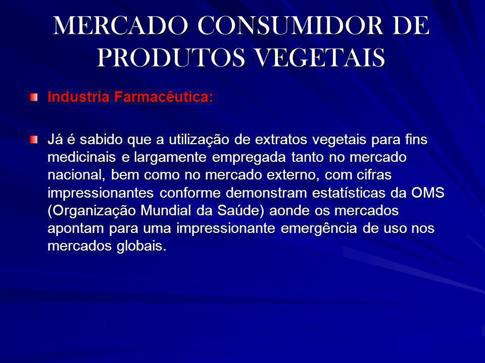 MERCADO CONSUMIDOR DE PRODUTOS VEGETAIS Industria Farmacêutica: Já é sabido que a utilização de extratos vegetais para fins medicinais e largamente em