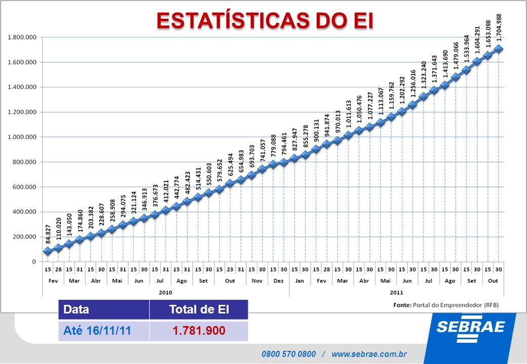 SEBRAE 0800 570 0800 / www.sebrae.com.br ESTATÍSTICAS DO EI DataTotal de EI Até 16/11/111.781.900