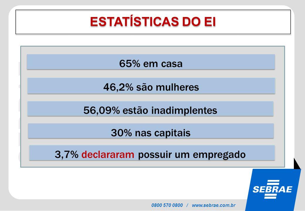SEBRAE 0800 570 0800 / www.sebrae.com.br ESTATÍSTICAS DO EI 46,2% são mulheres 56,09% estão inadimplentes 30% nas capitais 3,7% declararam possuir um empregado