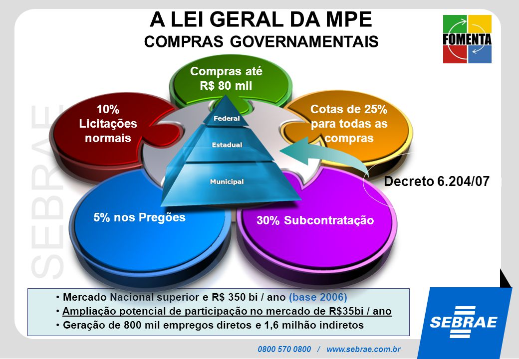 SEBRAE 0800 570 0800 / www.sebrae.com.br Mercado Nacional superior e R$ 350 bi / ano (base 2006) Ampliação potencial de participação no mercado de R$3
