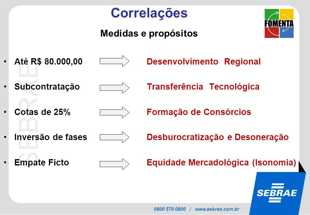 SEBRAE 0800 570 0800 / www.sebrae.com.br Correlações Medidas e propósitos Até R$ 80.000,00 Desenvolvimento Regional Subcontratação Transferência Tecno