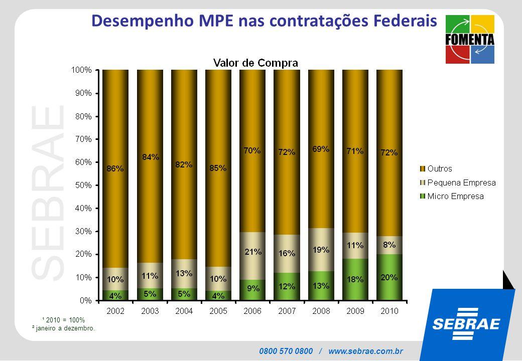 SEBRAE 0800 570 0800 / www.sebrae.com.br ¹ 2010 = 100% ² janeiro a dezembro. Desempenho MPE nas contratações Federais