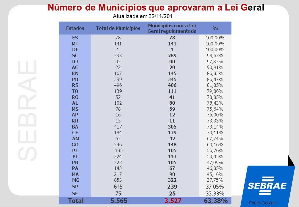 SEBRAE 0800 570 0800 / www.sebrae.com.br Número de Municípios que aprovaram a Lei Geral Atualizada em 22/11/2011. Fonte: Sebrae. EstadosTotal de Munic