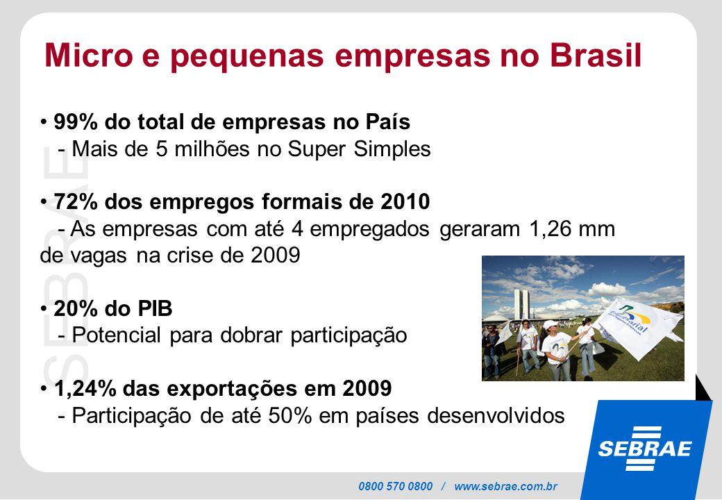 SEBRAE 0800 570 0800 / www.sebrae.com.br Micro e pequenas empresas no Brasil 99% do total de empresas no País - Mais de 5 milhões no Super Simples 72% dos empregos formais de 2010 - As empresas com até 4 empregados geraram 1,26 mm de vagas na crise de 2009 20% do PIB - Potencial para dobrar participação 1,24% das exportações em 2009 - Participação de até 50% em países desenvolvidos