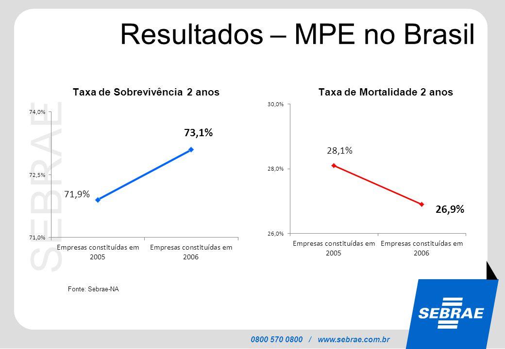 SEBRAE 0800 570 0800 / www.sebrae.com.br Resultados – MPE no Brasil Taxa de Sobrevivência 2 anosTaxa de Mortalidade 2 anos Fonte: Sebrae-NA