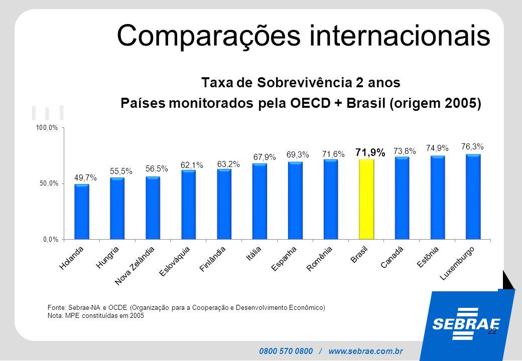 SEBRAE 0800 570 0800 / www.sebrae.com.br Comparações internacionais Taxa de Sobrevivência 2 anos Países monitorados pela OECD + Brasil (origem 2005) F