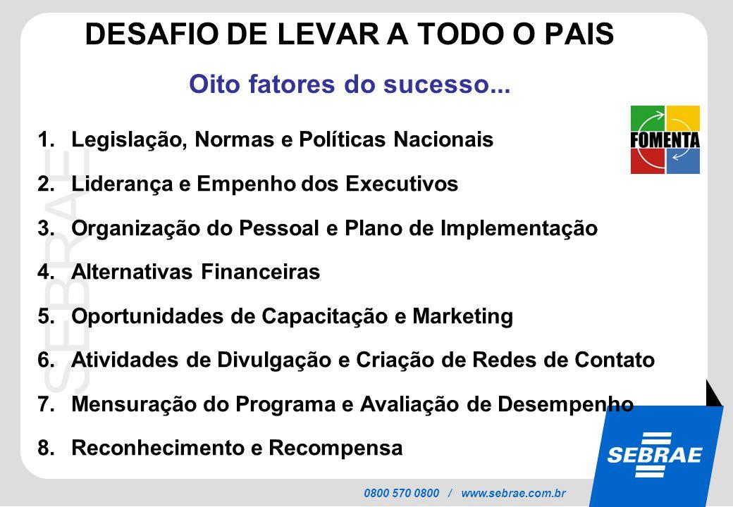 SEBRAE 0800 570 0800 / www.sebrae.com.br DESAFIO DE LEVAR A TODO O PAIS Oito fatores do sucesso... 1.Legislação, Normas e Políticas Nacionais 2.Lidera