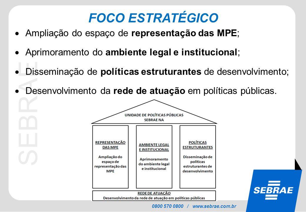 SEBRAE 0800 570 0800 / www.sebrae.com.br FOCO ESTRATÉGICO  Ampliação do espaço de representação das MPE;  Aprimoramento do ambiente legal e instituc