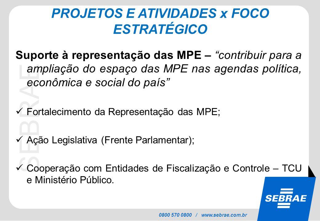 """SEBRAE 0800 570 0800 / www.sebrae.com.br PROJETOS E ATIVIDADES x FOCO ESTRATÉGICO Suporte à representação das MPE – """"contribuir para a ampliação do es"""