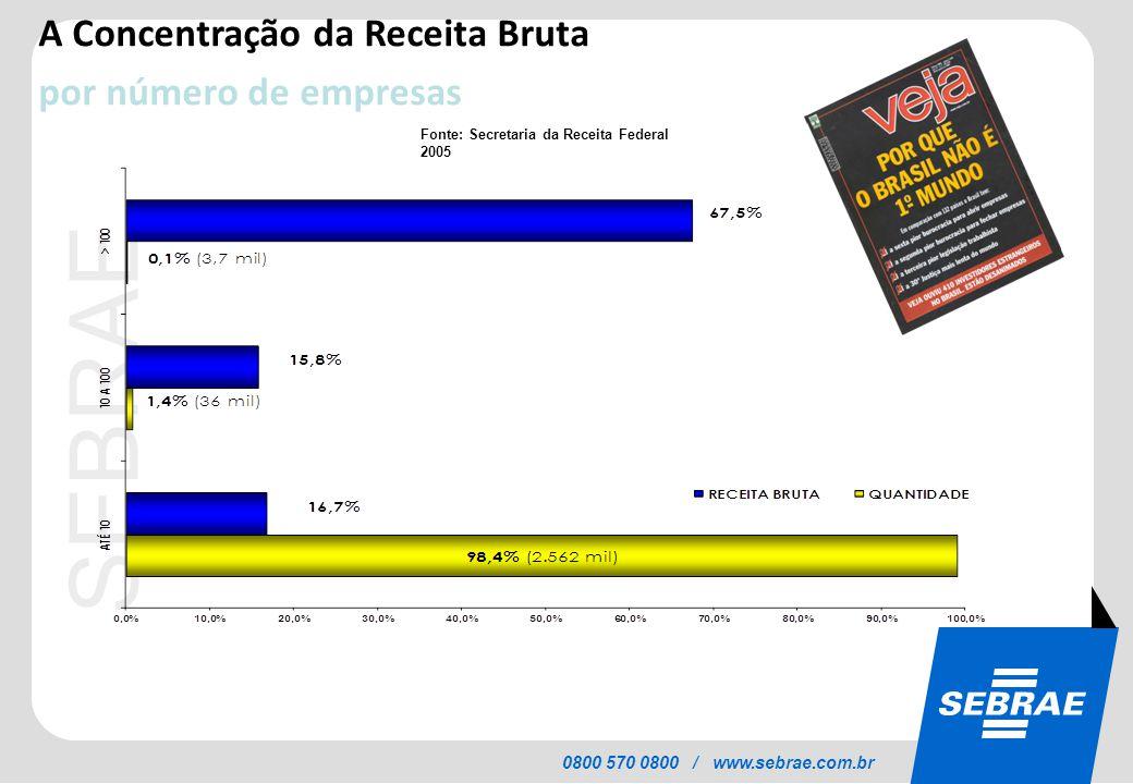 SEBRAE 0800 570 0800 / www.sebrae.com.br INDICADORES DE DESENVOLVIMENTO E RENDA Entre o quarto trimestre de 2002 e o primeiro de 2008 o intervalo entre a média dos 10% mais pobres da população e a média dos 10% mais ricos, caiu de 0,543 para 0,505.