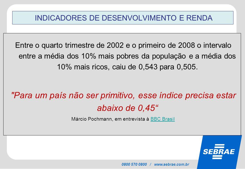 SEBRAE 0800 570 0800 / www.sebrae.com.br INDICADORES DE DESENVOLVIMENTO E RENDA Entre o quarto trimestre de 2002 e o primeiro de 2008 o intervalo entr