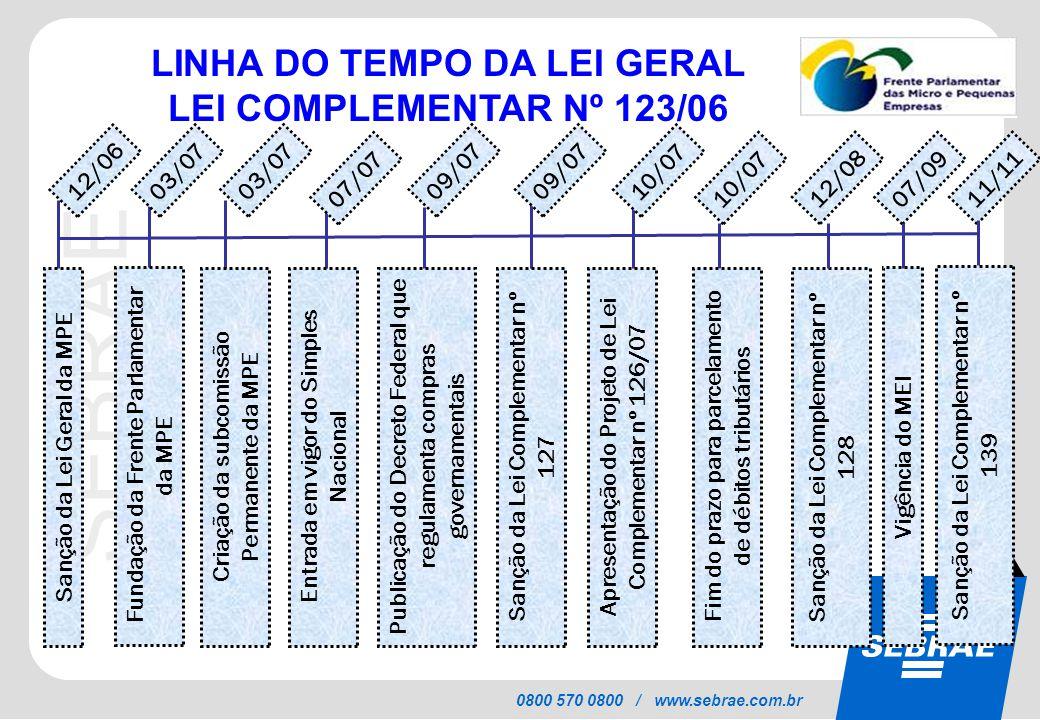 SEBRAE 0800 570 0800 / www.sebrae.com.br Sanção da Lei Geral da MPE Fundação da Frente Parlamentar da MPE 03/07 12/06 07/07 09/07 Entrada em vigor do