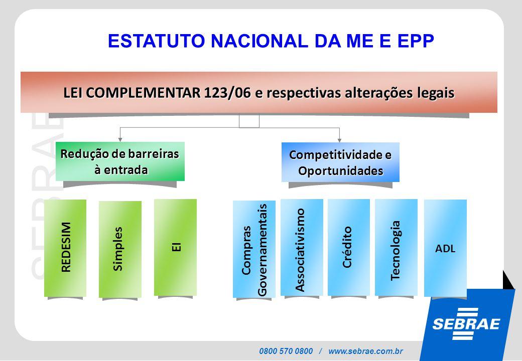 SEBRAE 0800 570 0800 / www.sebrae.com.br Redução de barreiras à entrada à entrada Competitividade e Oportunidades LEI COMPLEMENTAR 123/06 e respectivas alterações legais REDESIM Simples EI Compras Governamentais Associativismo Crédito Tecnologia ADL ESTATUTO NACIONAL DA ME E EPP