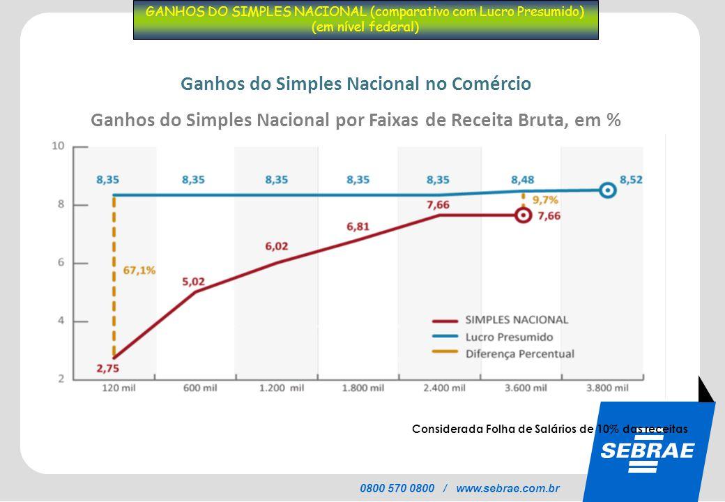 SEBRAE 0800 570 0800 / www.sebrae.com.br GANHOS DO SIMPLES NACIONAL (comparativo com Lucro Presumido) (em nível federal) Considerada Folha de Salários