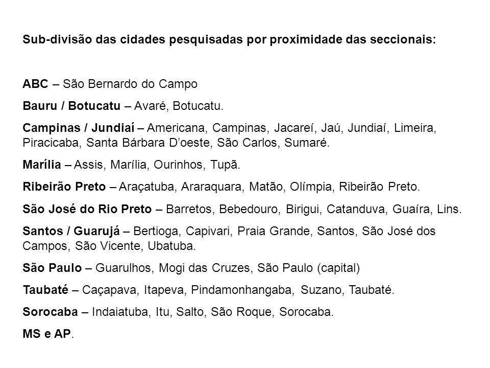 Sub-divisão das cidades pesquisadas por proximidade das seccionais: ABC – São Bernardo do Campo Bauru / Botucatu – Avaré, Botucatu. Campinas / Jundiaí