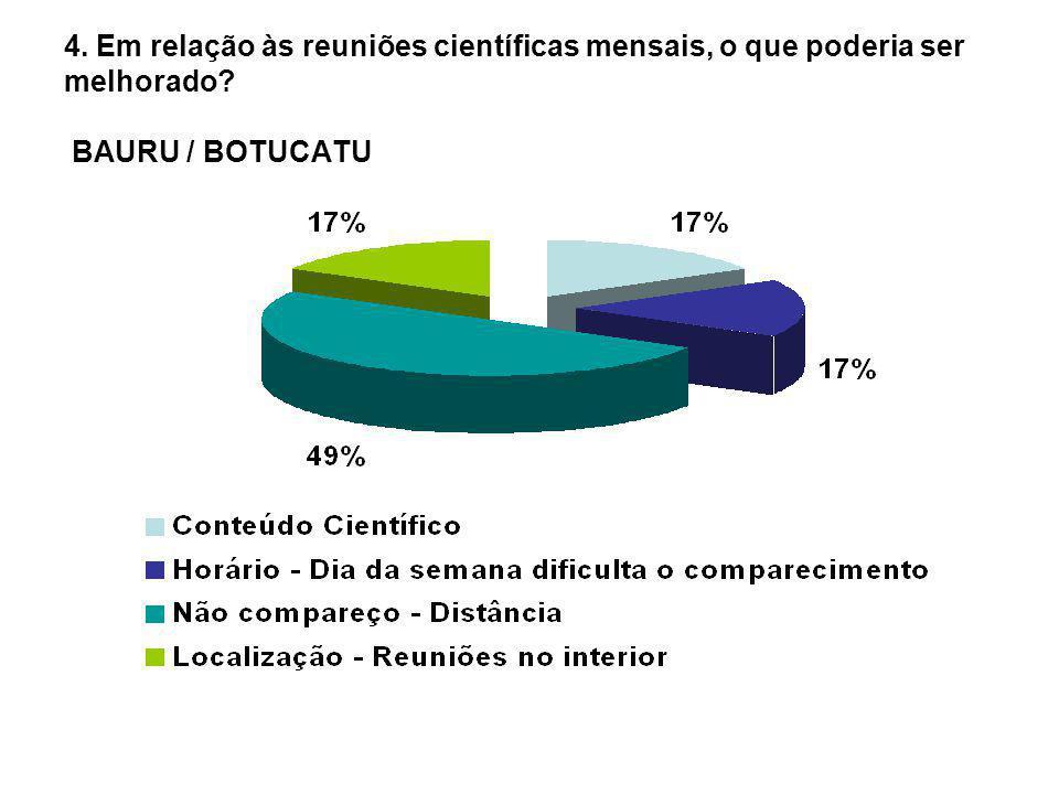 4. Em relação às reuniões científicas mensais, o que poderia ser melhorado? BAURU / BOTUCATU