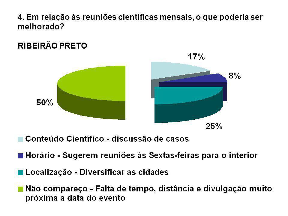 4. Em relação às reuniões científicas mensais, o que poderia ser melhorado? RIBEIRÃO PRETO