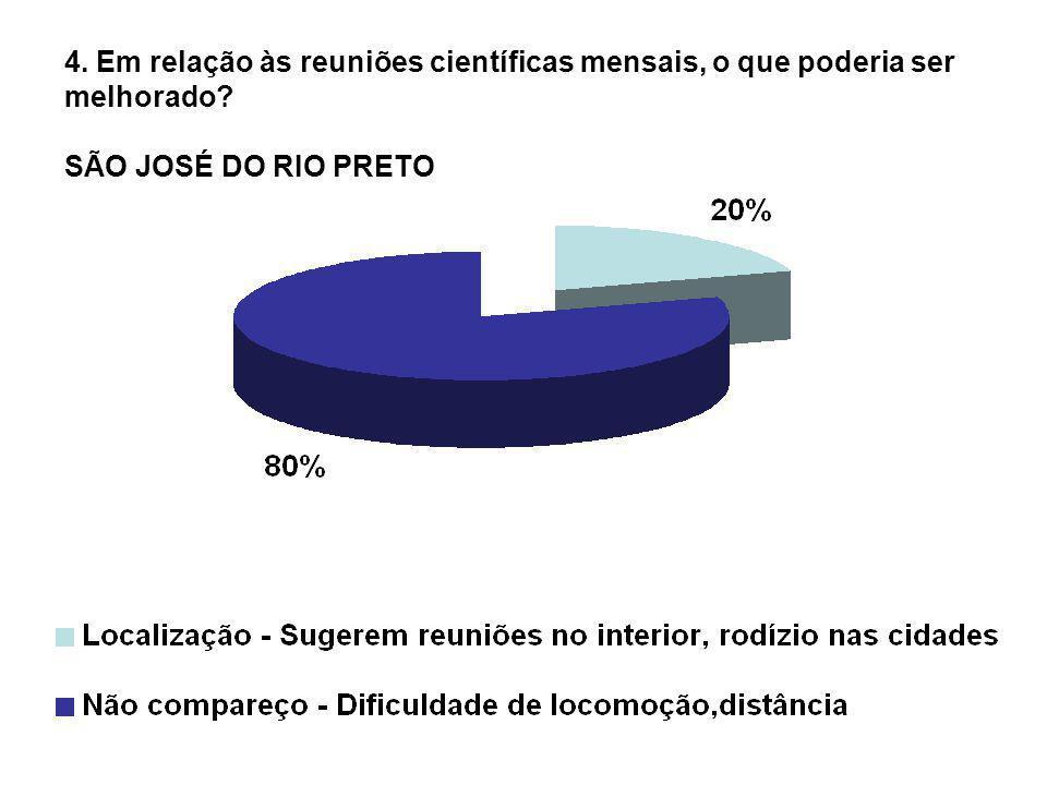 4. Em relação às reuniões científicas mensais, o que poderia ser melhorado SÃO JOSÉ DO RIO PRETO