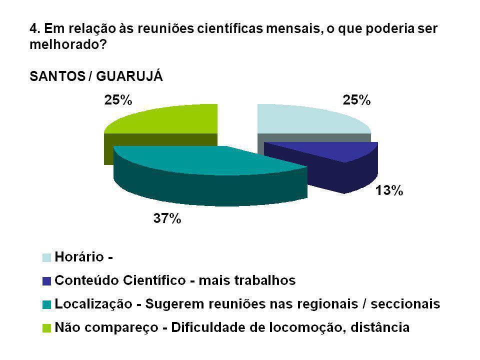 4. Em relação às reuniões científicas mensais, o que poderia ser melhorado SANTOS / GUARUJÁ