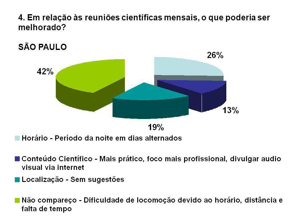 4. Em relação às reuniões científicas mensais, o que poderia ser melhorado? SÃO PAULO