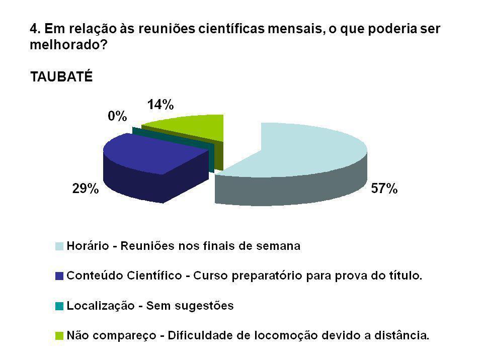 4. Em relação às reuniões científicas mensais, o que poderia ser melhorado? TAUBATÉ
