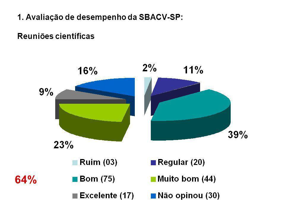 1. Avaliação de desempenho da SBACV-SP: Reuniões científicas 64%