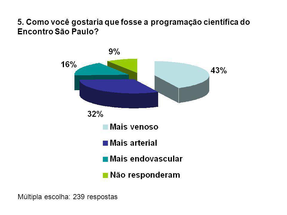 5. Como você gostaria que fosse a programação científica do Encontro São Paulo? Múltipla escolha: 239 respostas