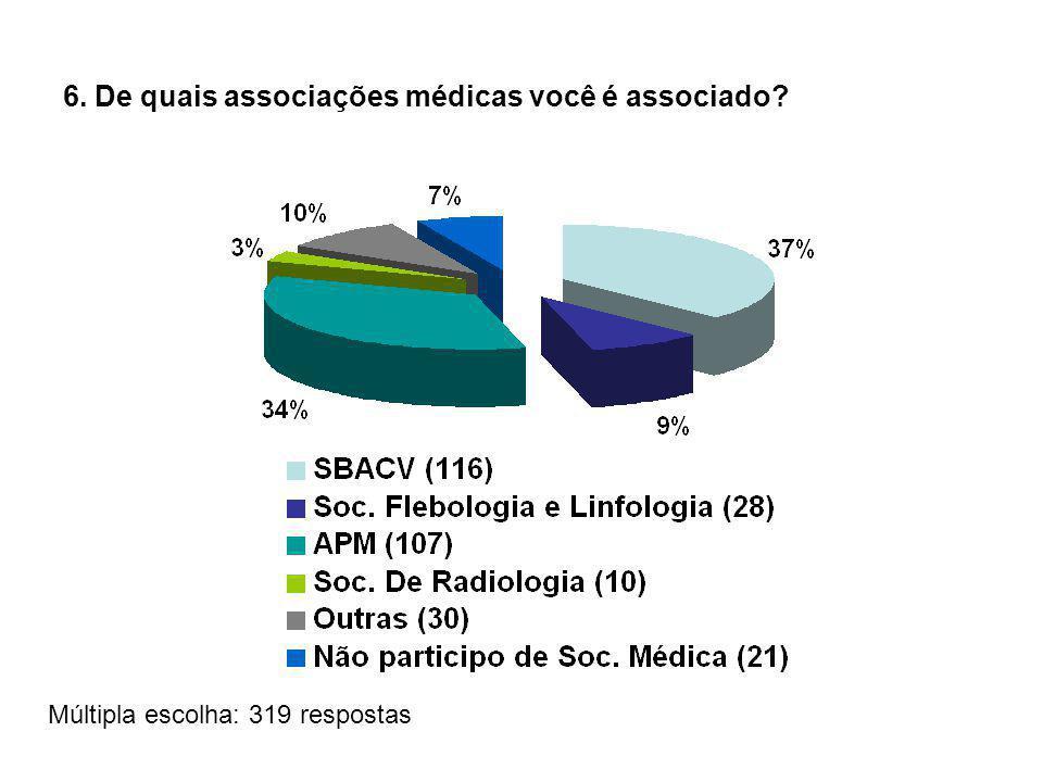 6. De quais associações médicas você é associado Múltipla escolha: 319 respostas
