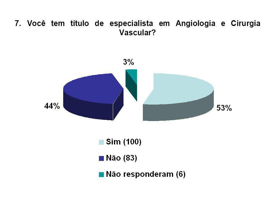 7. Você tem título de especialista em Angiologia e Cirurgia Vascular