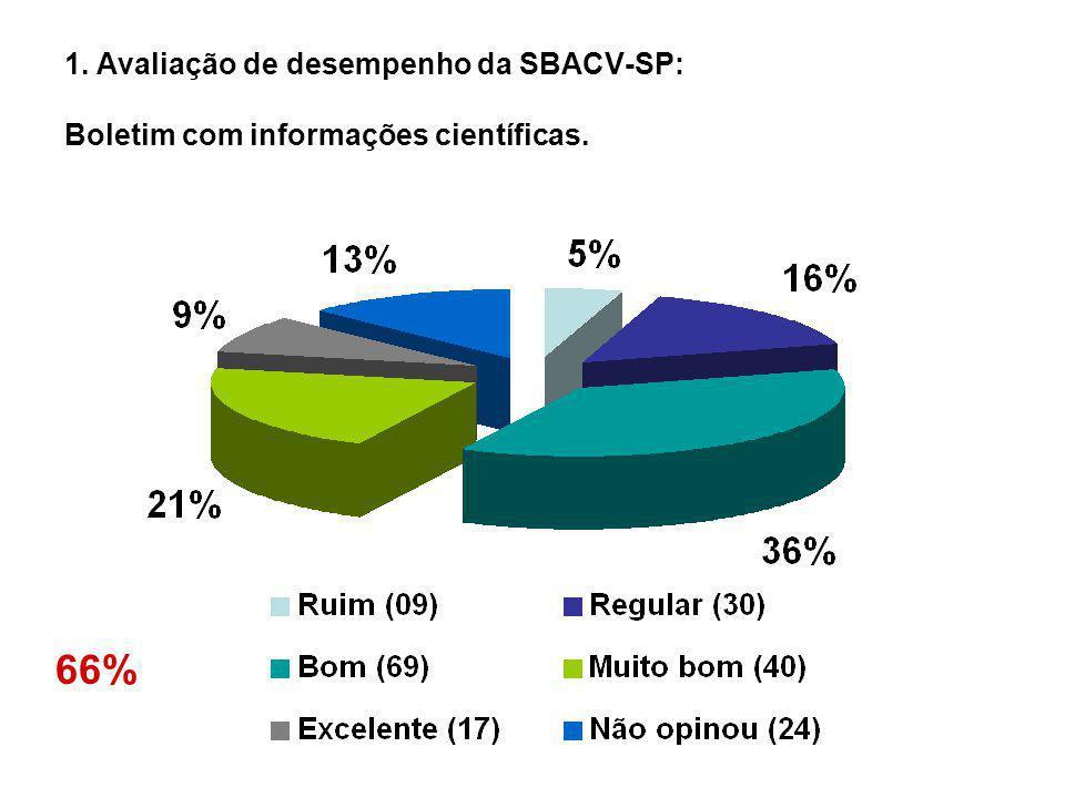 1. Avaliação de desempenho da SBACV-SP: Criação das Seccionais no Estado. 70%