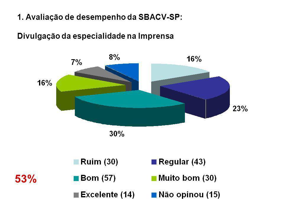 1. Avaliação de desempenho da SBACV-SP: Divulgação da especialidade na Imprensa 53%