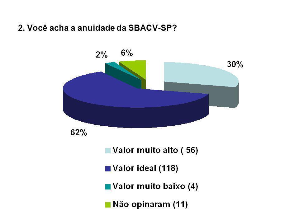 2. Você acha a anuidade da SBACV-SP