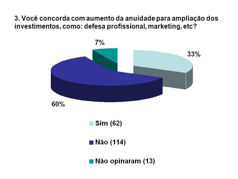 3. Você concorda com aumento da anuidade para ampliação dos investimentos, como: defesa profissional, marketing, etc?