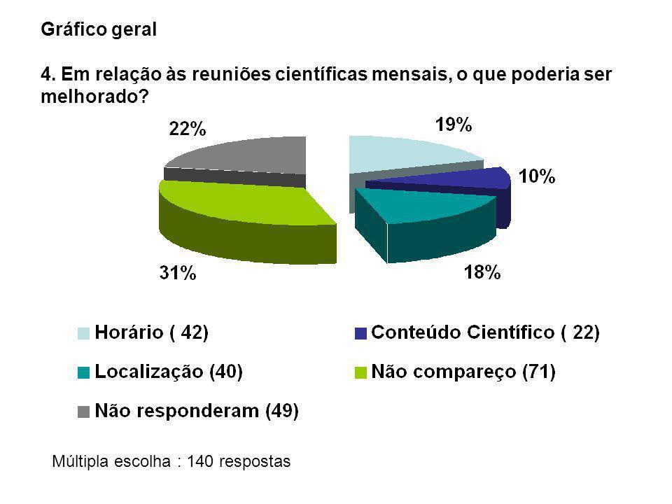 Gráfico geral 4. Em relação às reuniões científicas mensais, o que poderia ser melhorado? Múltipla escolha : 140 respostas