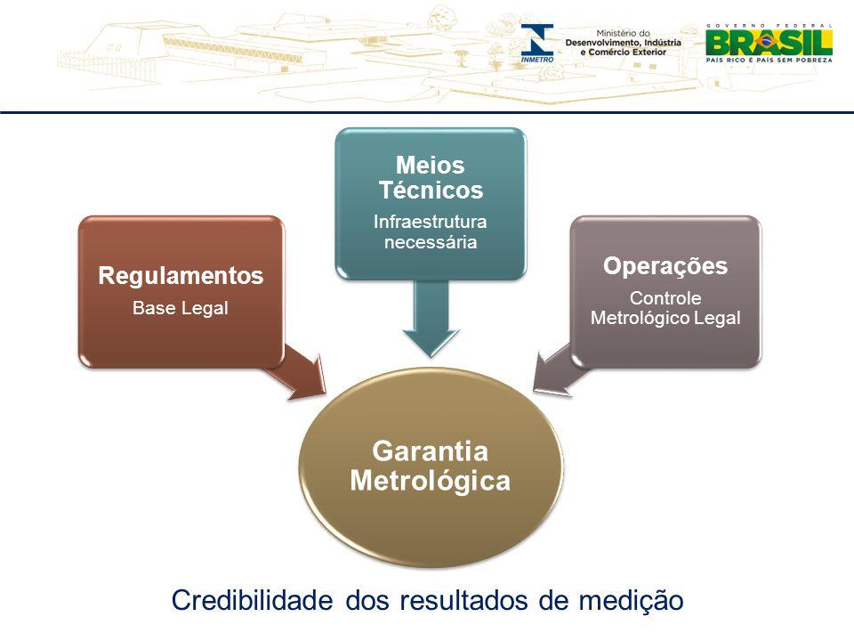 Garantia Metrológica Regulamentos Base Legal Meios Técnicos Infraestrutura necessária Operações Controle Metrológico Legal Credibilidade dos resultado
