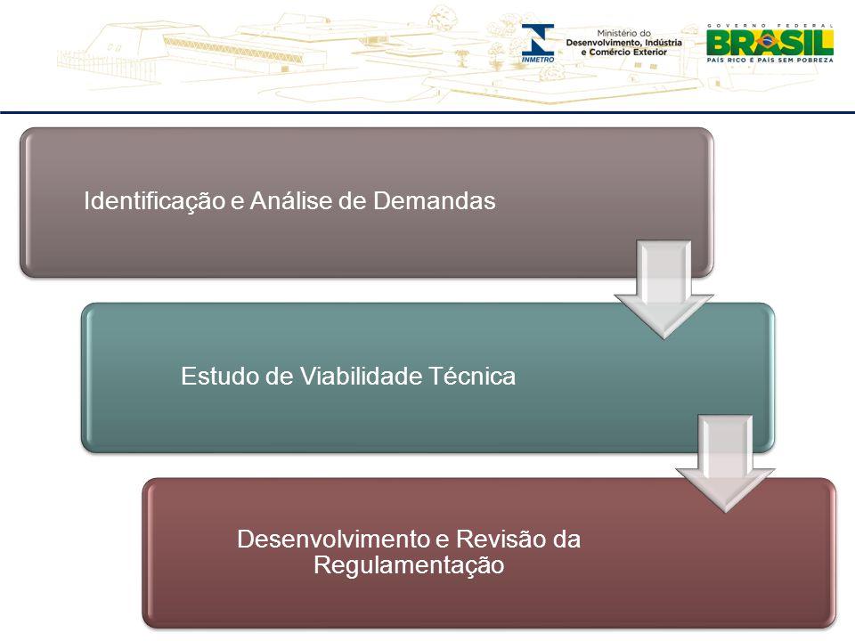 Identificação e Análise de DemandasEstudo de Viabilidade Técnica Desenvolvimento e Revisão da Regulamentação