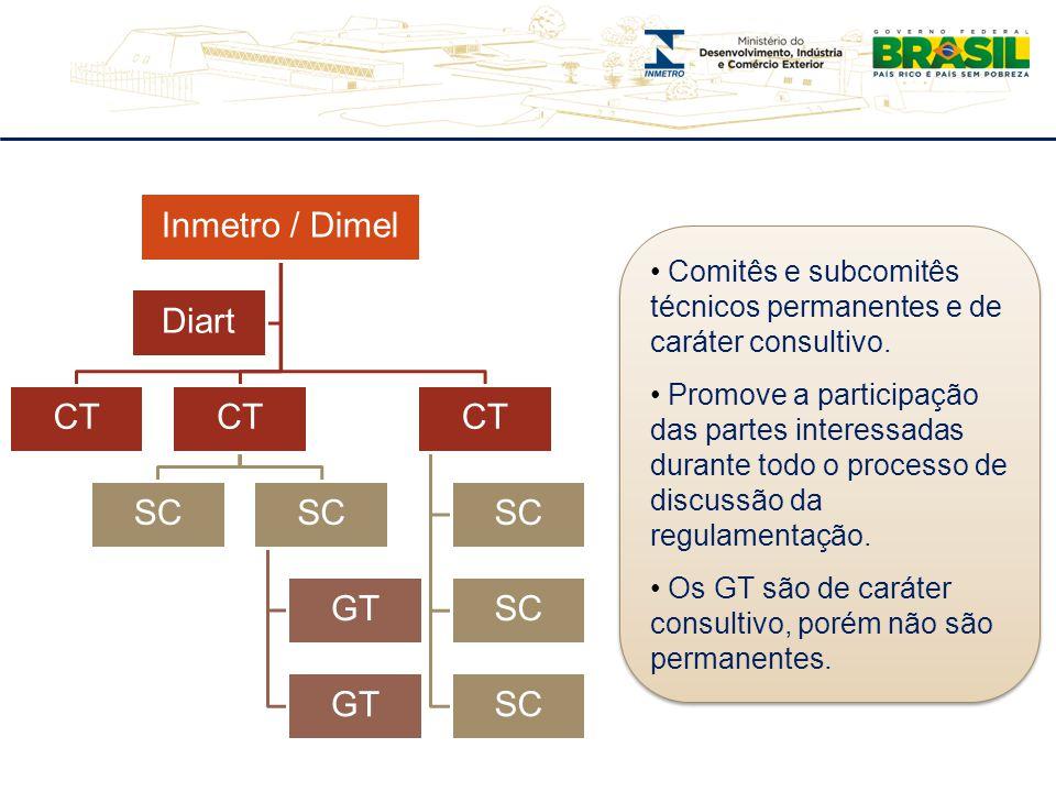 Inmetro / Dimel CT SC GT CT SC Diart Comitês e subcomitês técnicos permanentes e de caráter consultivo. Promove a participação das partes interessadas