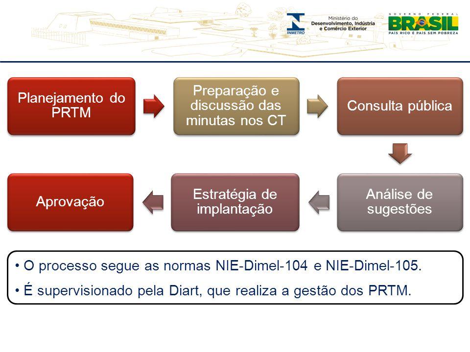 Planejamento do PRTM Preparação e discussão das minutas nos CT Consulta pública Análise de sugestões Estratégia de implantação Aprovação O processo se