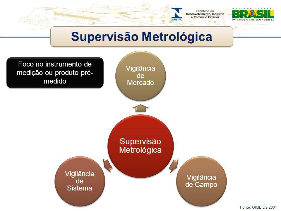 Supervisão Metrológica Vigilância de Mercado Vigilância de Campo Vigilância de Sistema Fonte: OIML D9:2004 Foco no instrumento de medição ou produto p